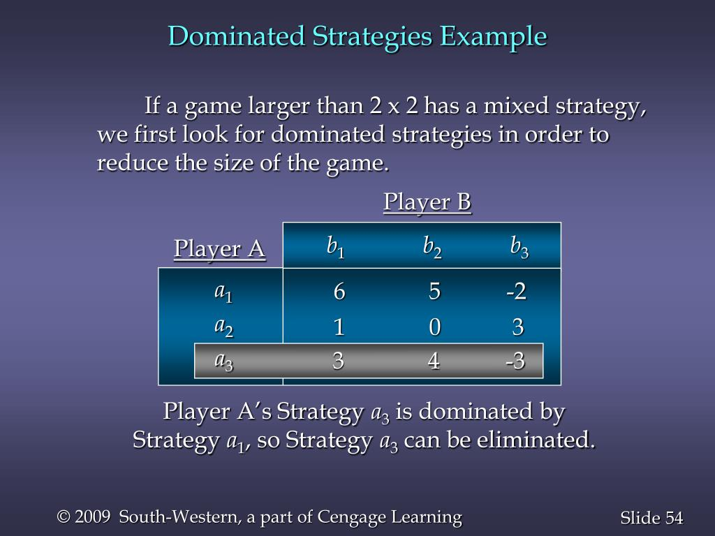 Dominated Strategies Example