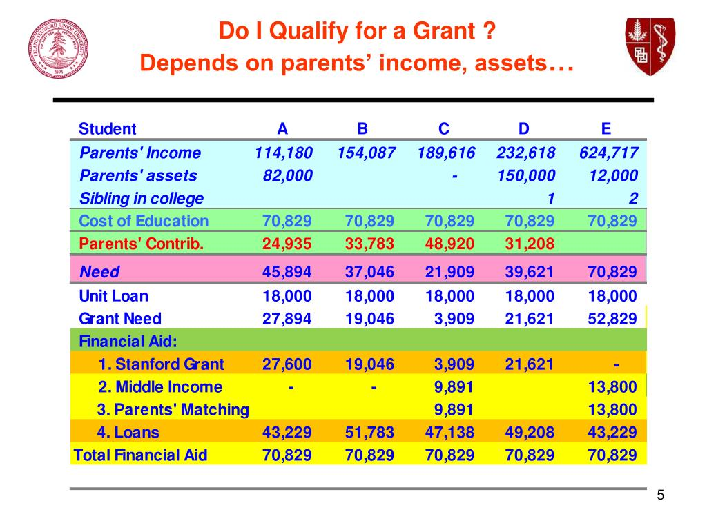 Do I Qualify for a Grant ?
