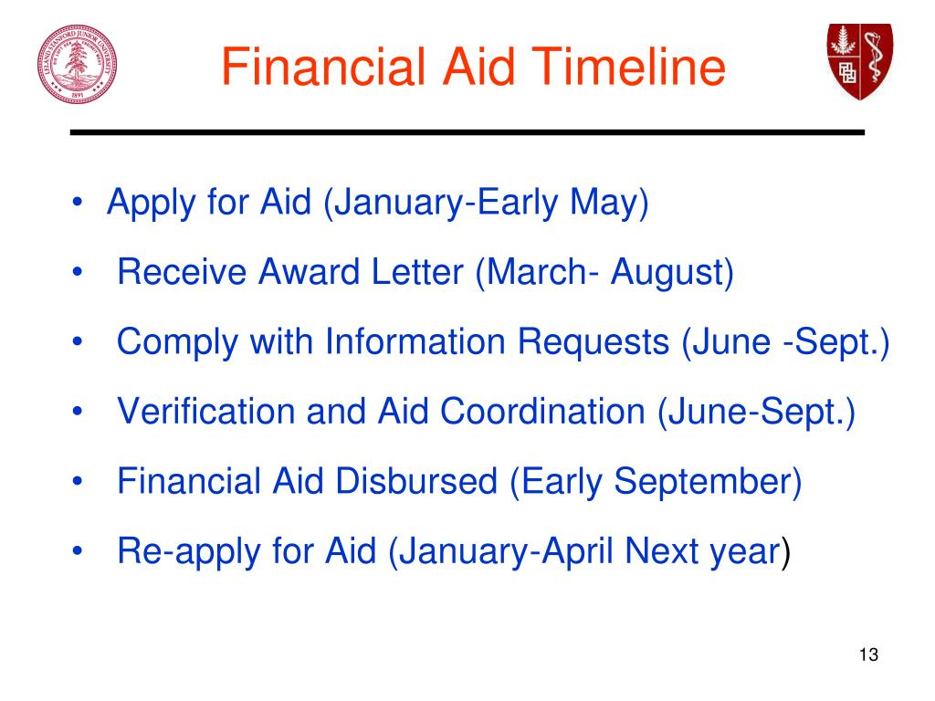 Financial Aid Timeline