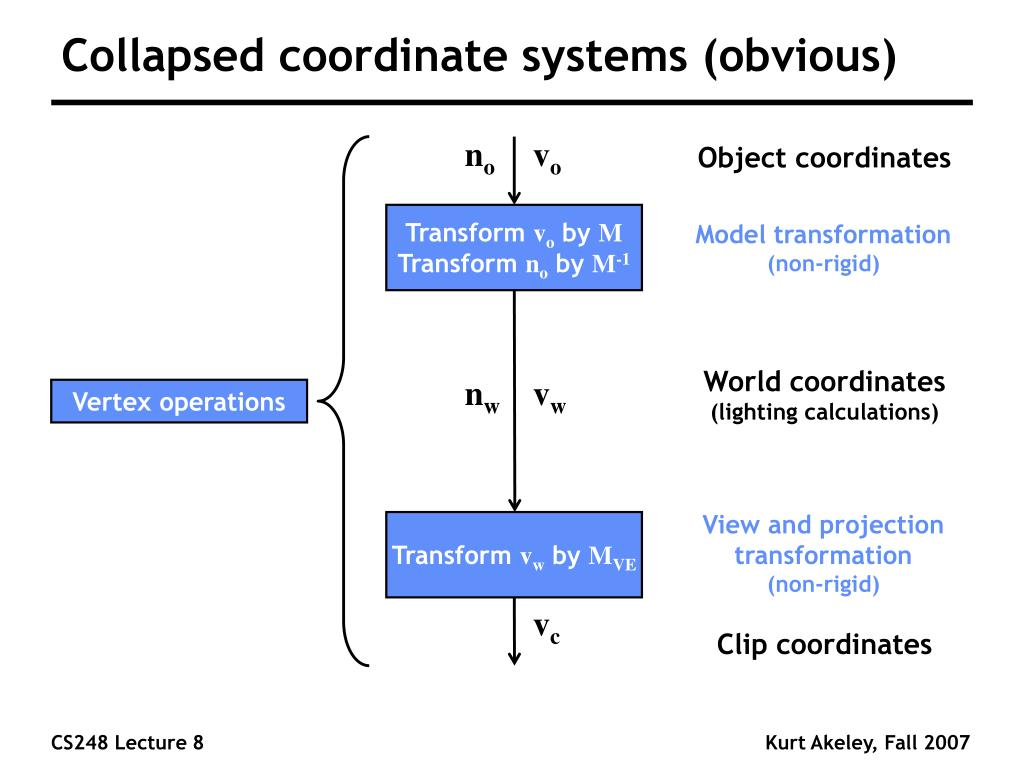 Collapsed coordinate systems (obvious)