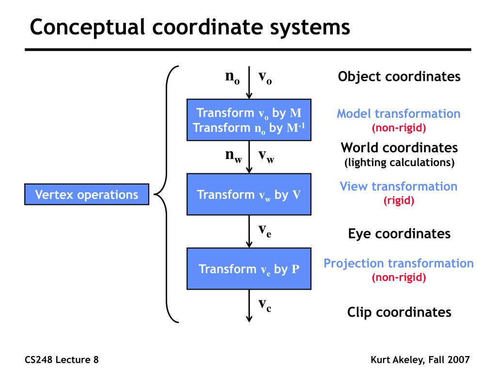 Conceptual coordinate systems