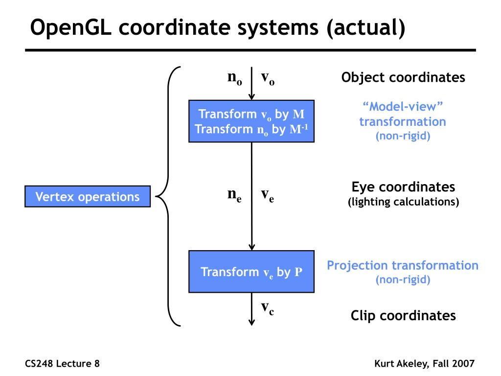 OpenGL coordinate systems (actual)