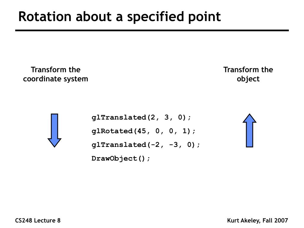 Rotation about a specified point