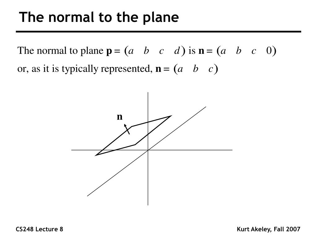 The normal to the plane