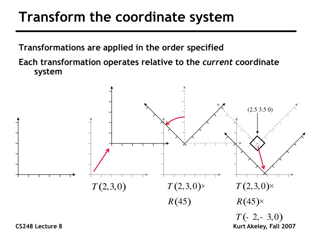 Transform the coordinate system