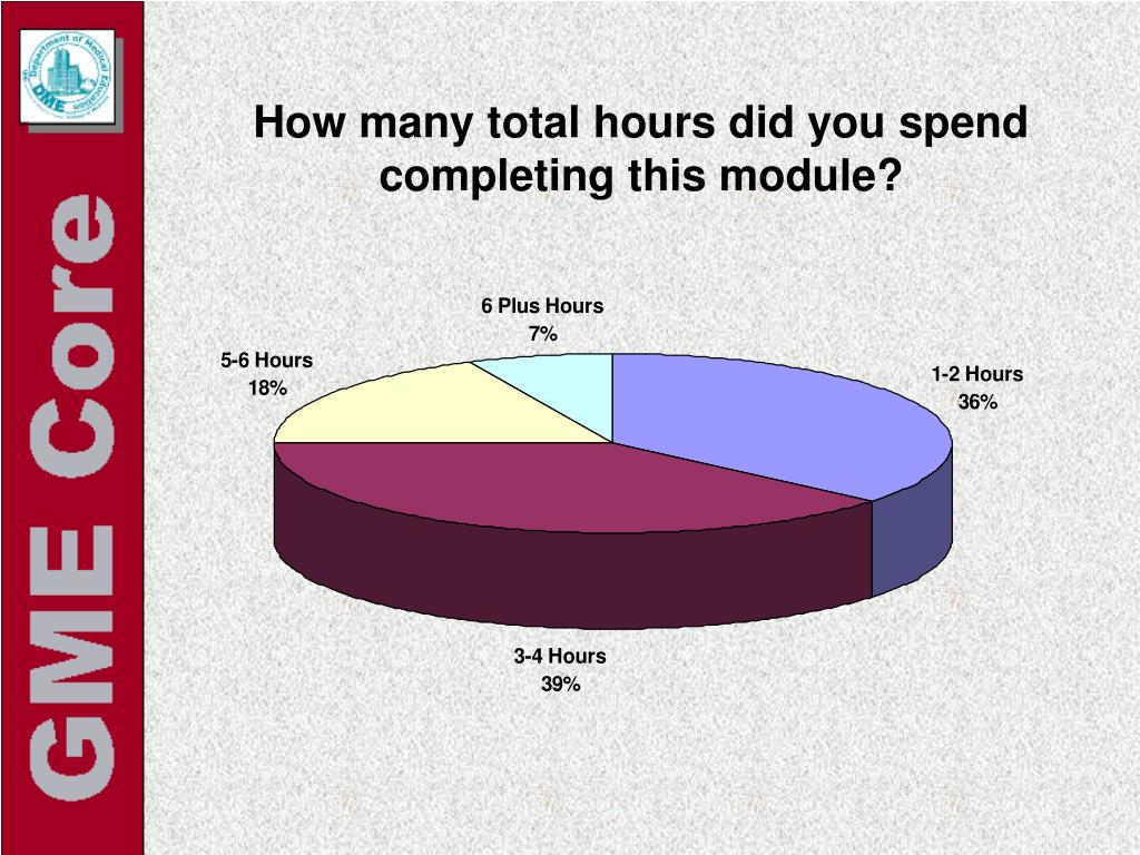 How many total hours did you spend completing this module?