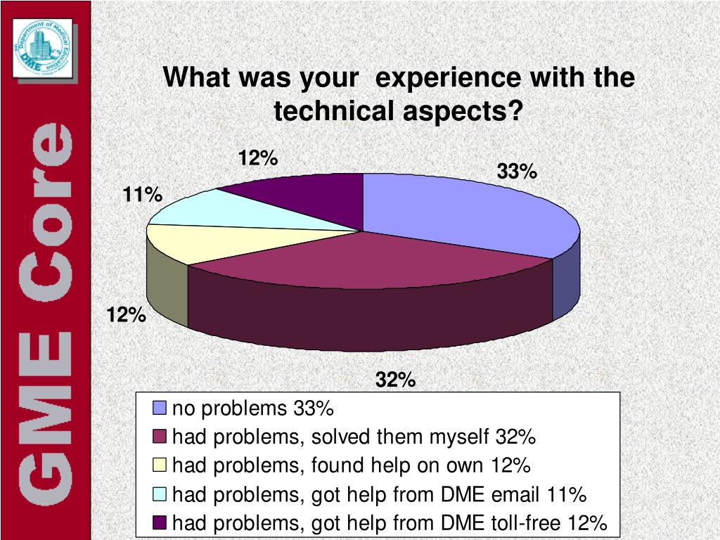 What was your  experience with the technical aspects?