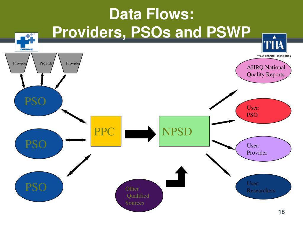 Data Flows: