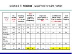 example 1 reading qualifying for safe harbor