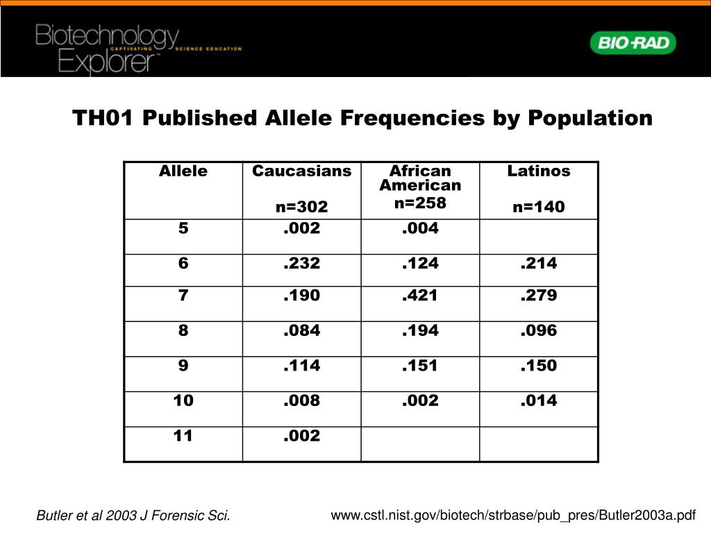 TH01 Published Allele Frequencies by Population