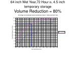 64 inch wet year 72 hour d 4 5 inch temporary storage volume reduction 80