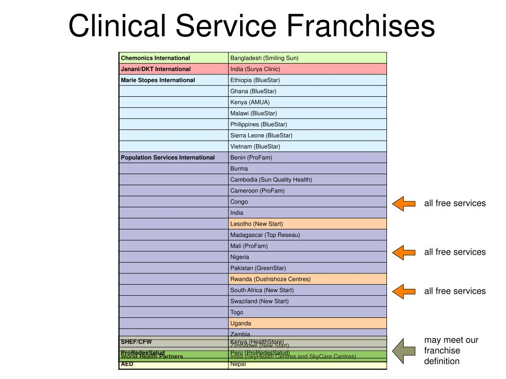 Clinical Service Franchises