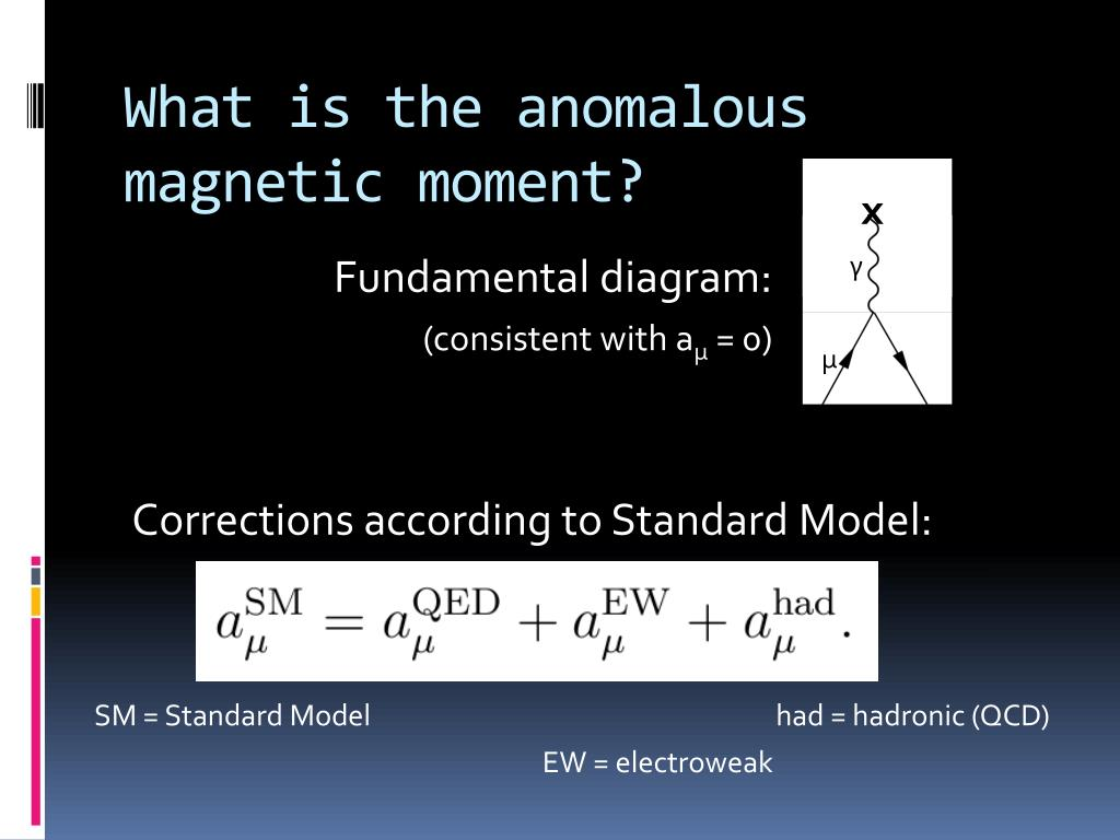 What is the anomalous magnetic moment?