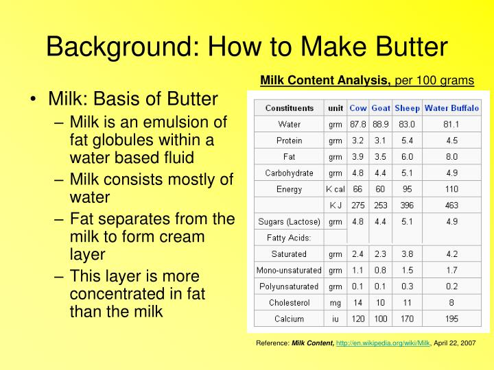 Background how to make butter