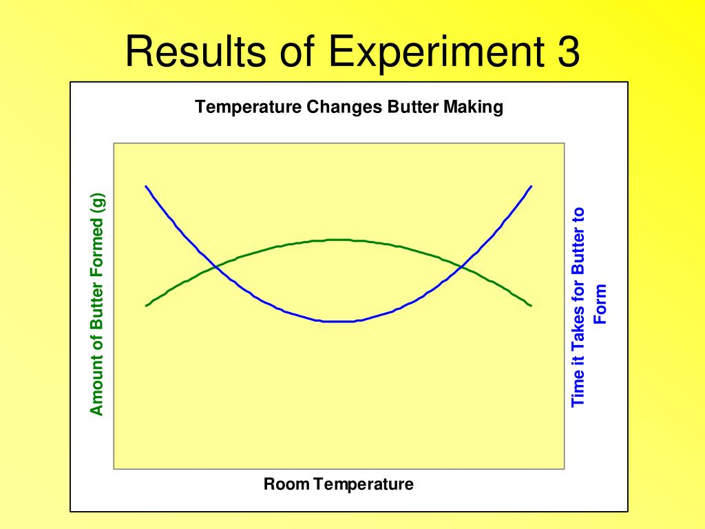 Results of Experiment 3