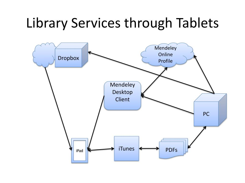 Library Services through Tablets
