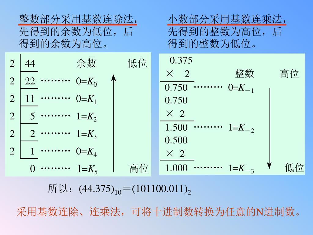 整数部分采用基数连除法,先得到的余数为低位,后得到的余数为高位。