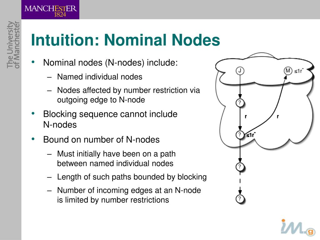 Intuition: Nominal Nodes