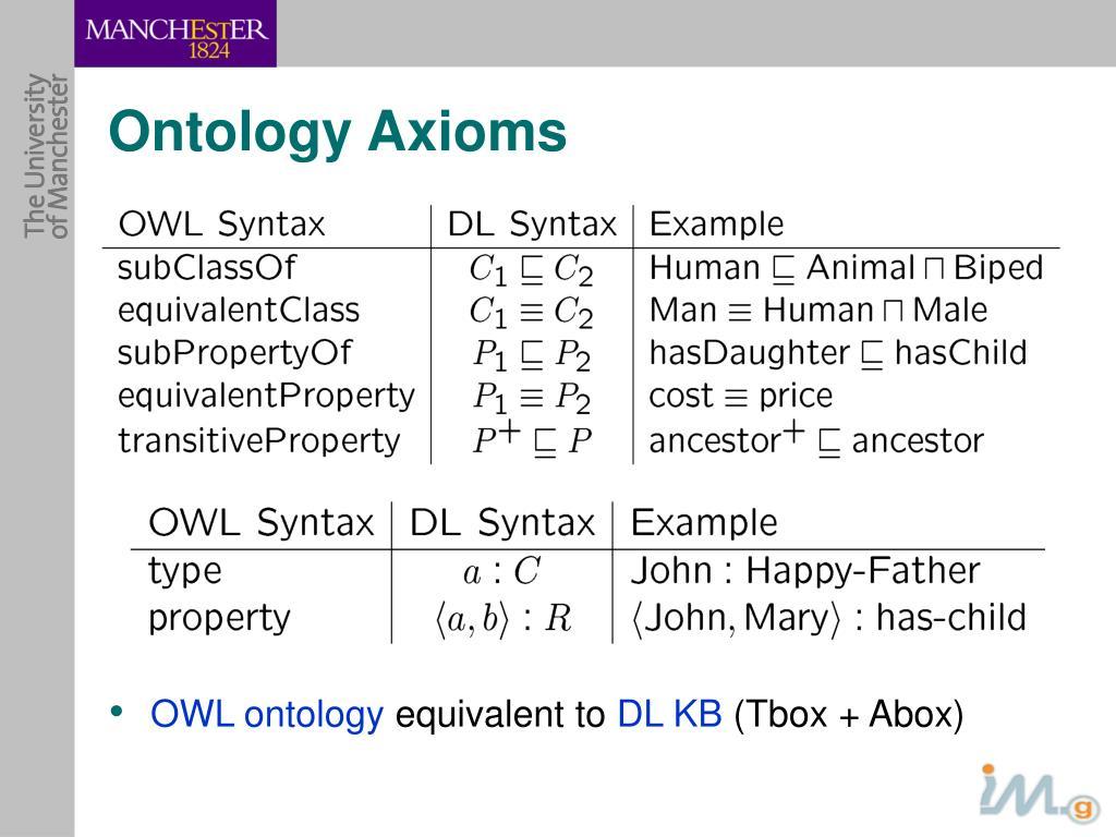 Ontology Axioms