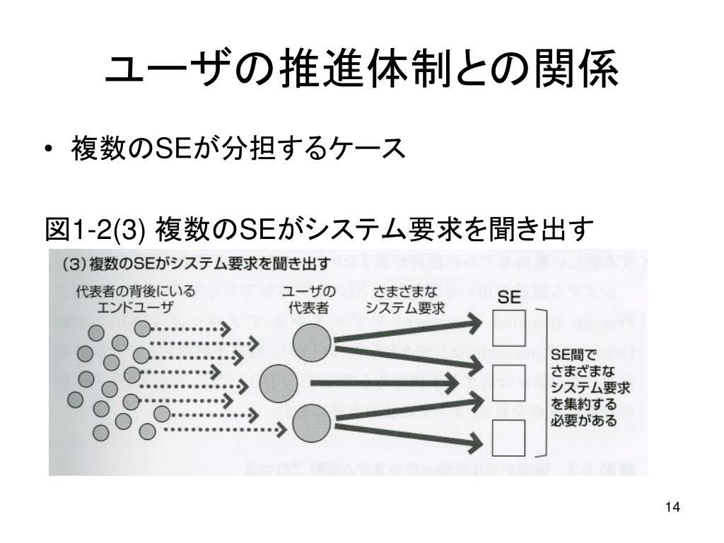 ユーザの推進体制との関係