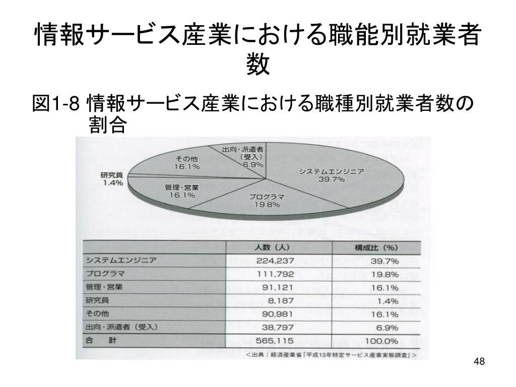情報サービス産業における職能別就業者数