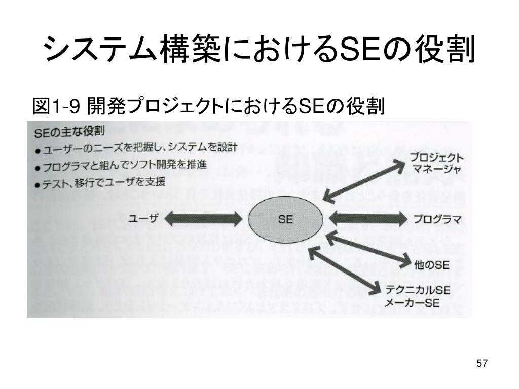 システム構築における