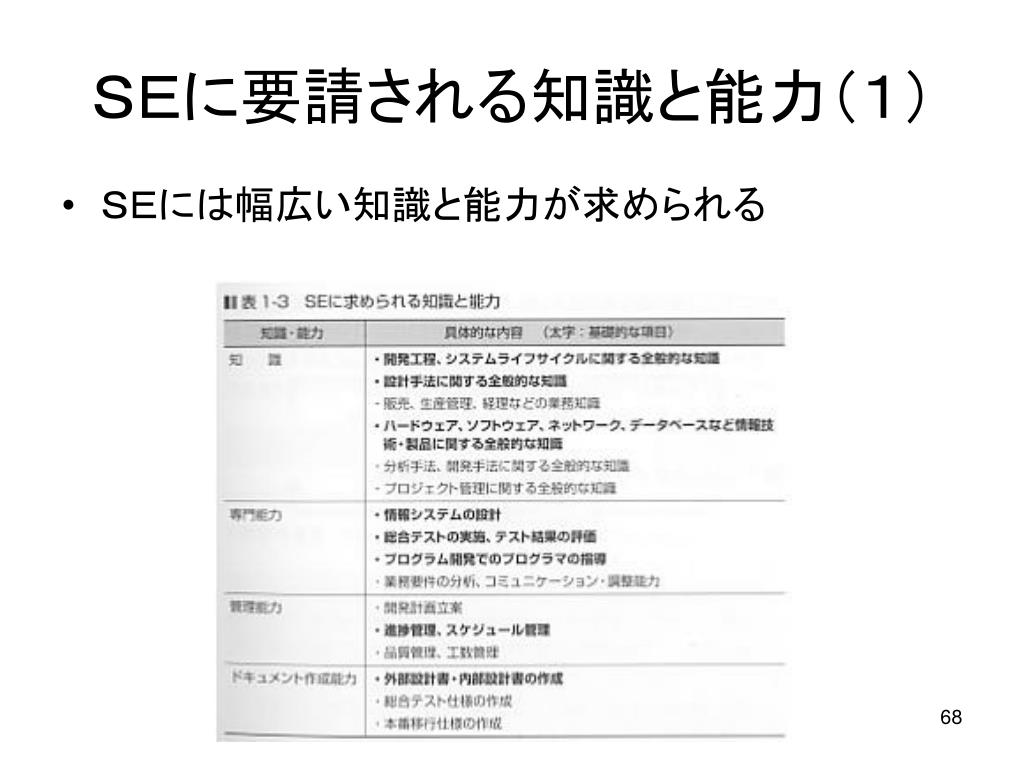 SEに要請される知識と能力(1)
