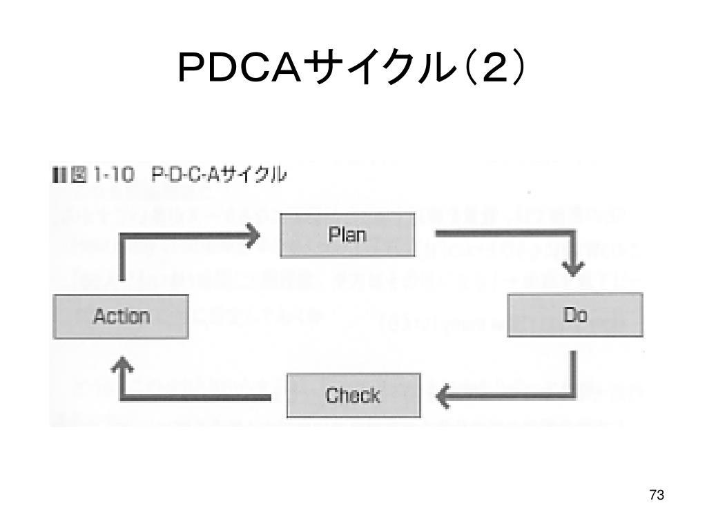 PDCAサイクル(2)