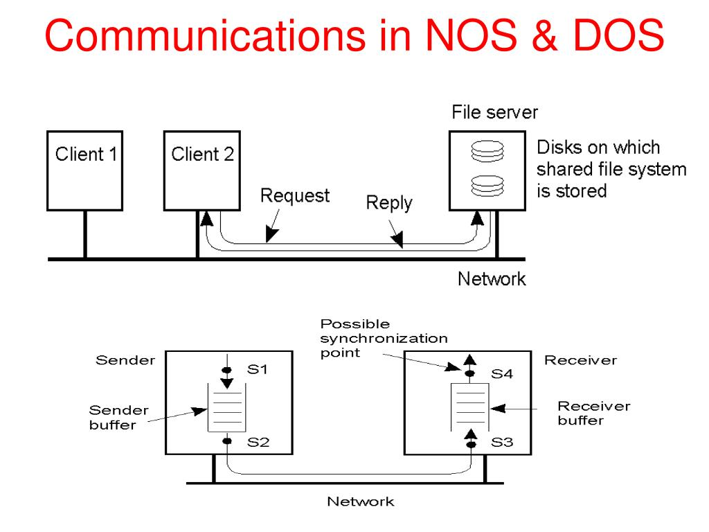 Communications in NOS & DOS