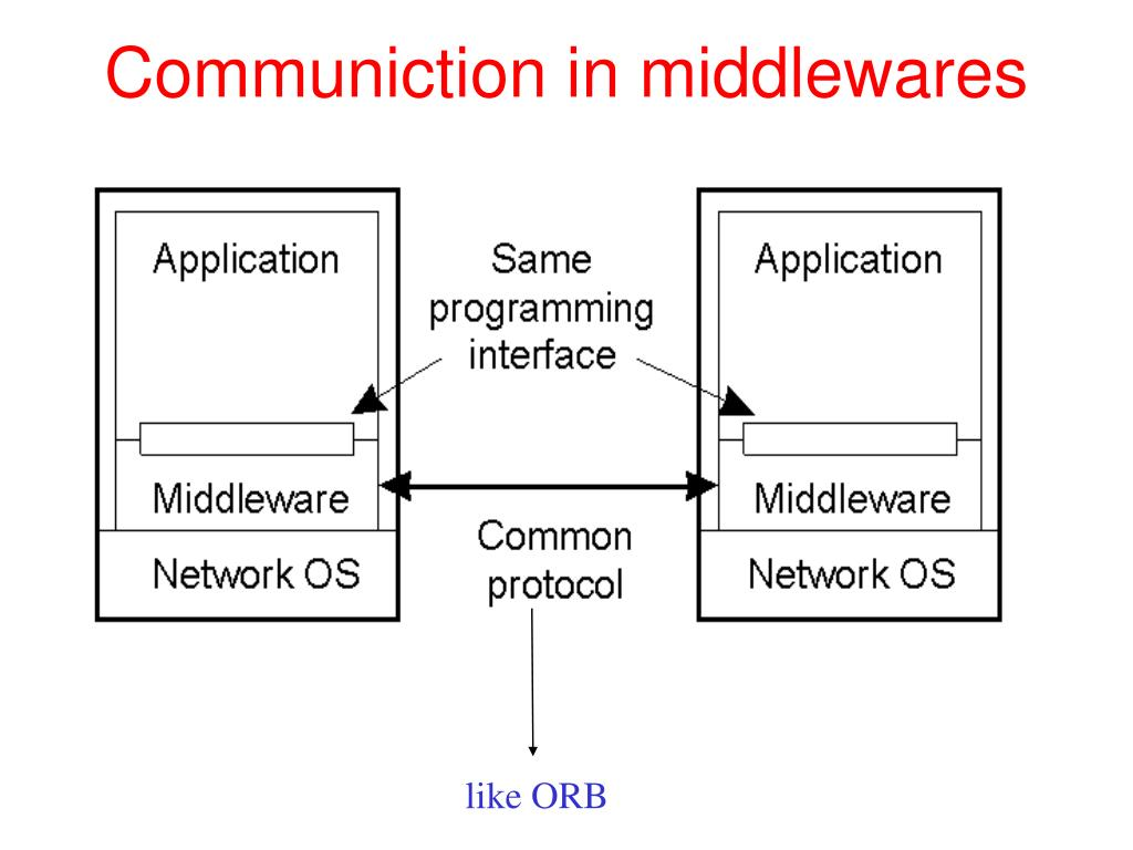 Communiction in middlewares