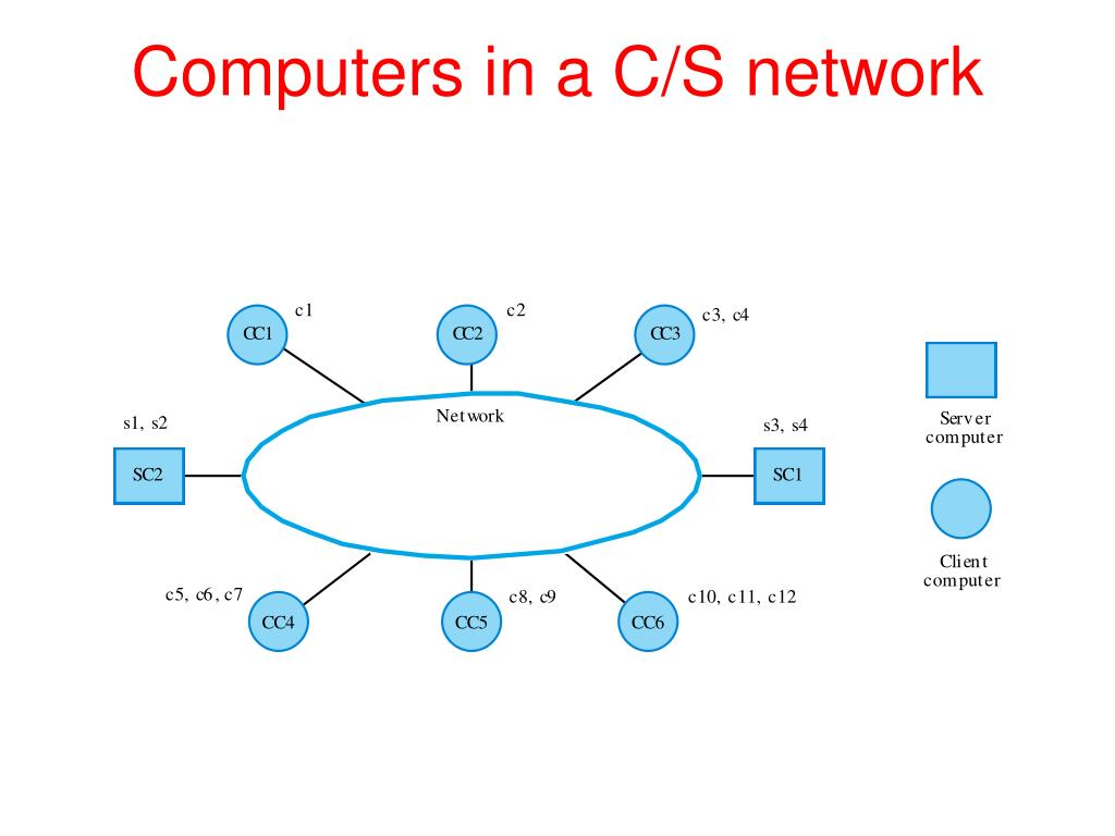 Computers in a C/S network