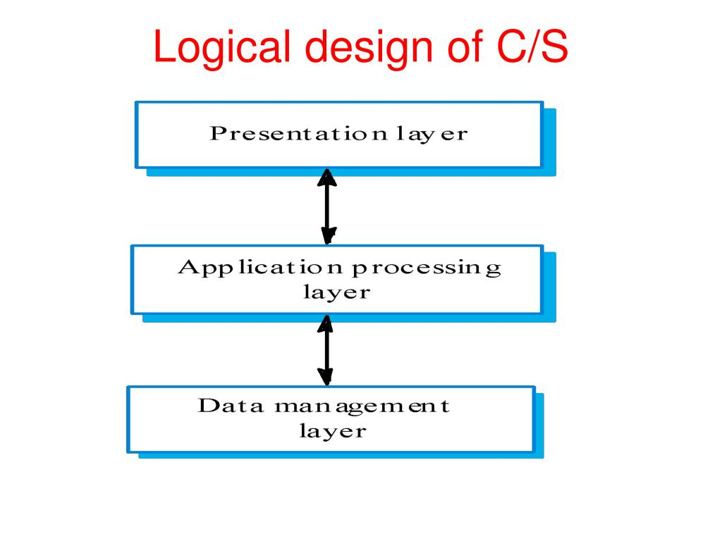 Logical design of C/S