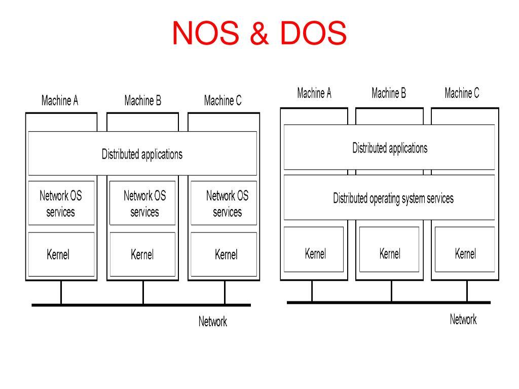 NOS & DOS