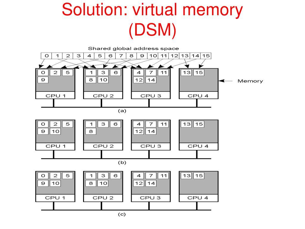Solution: virtual memory