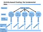activity based costing the fundamental idea