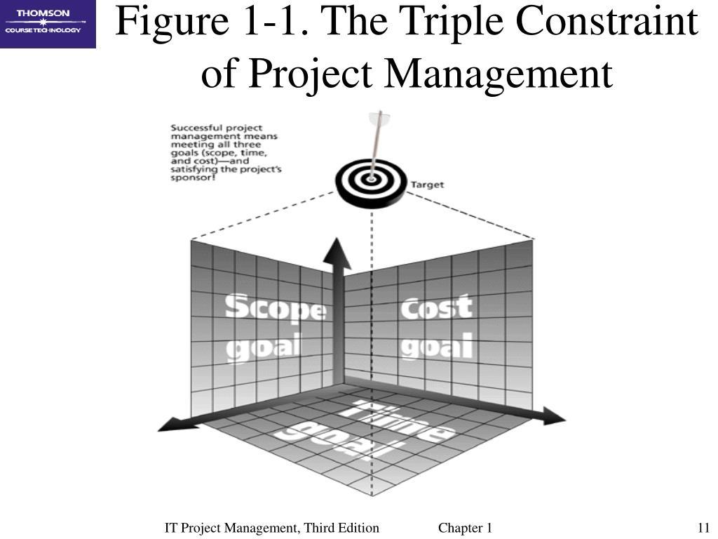 Figure 1-1. The Triple Constraint of Project Management