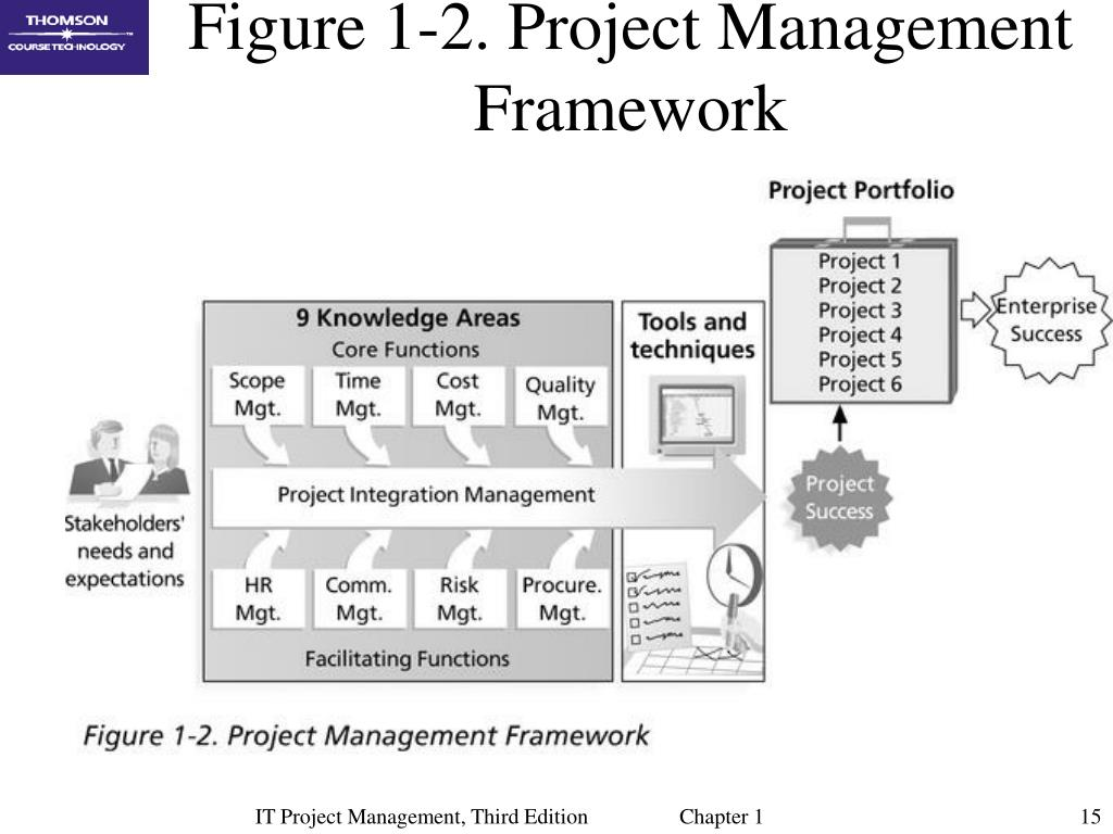 Figure 1-2. Project Management Framework