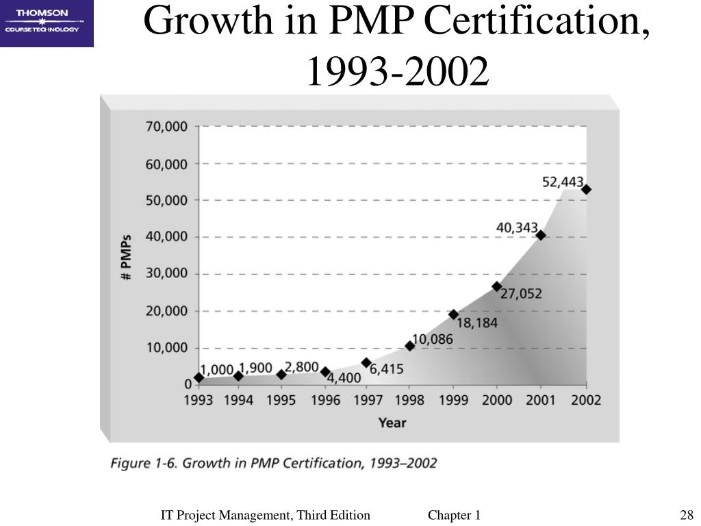 Growth in PMP Certification, 1993-2002