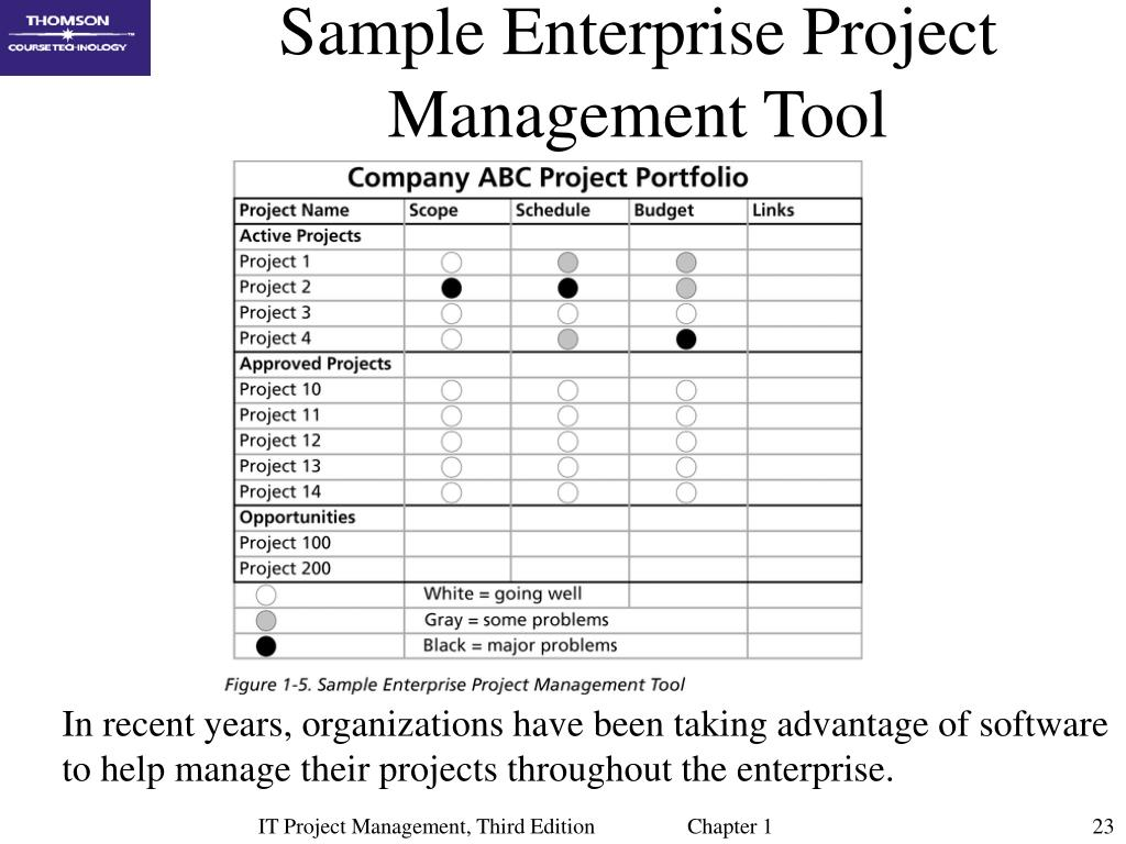 Sample Enterprise Project Management Tool