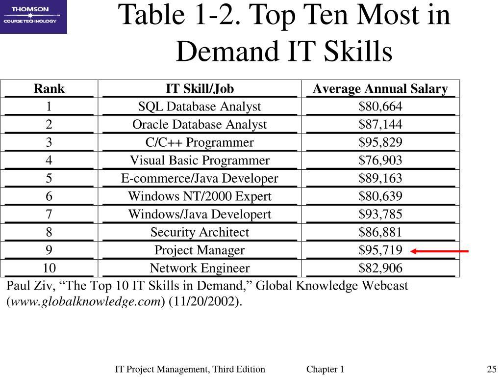 Table 1-2. Top Ten Most in Demand IT Skills