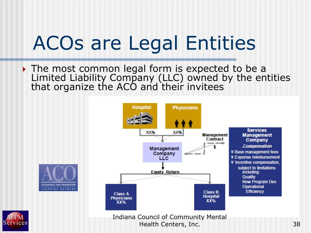 ACOs are Legal Entities
