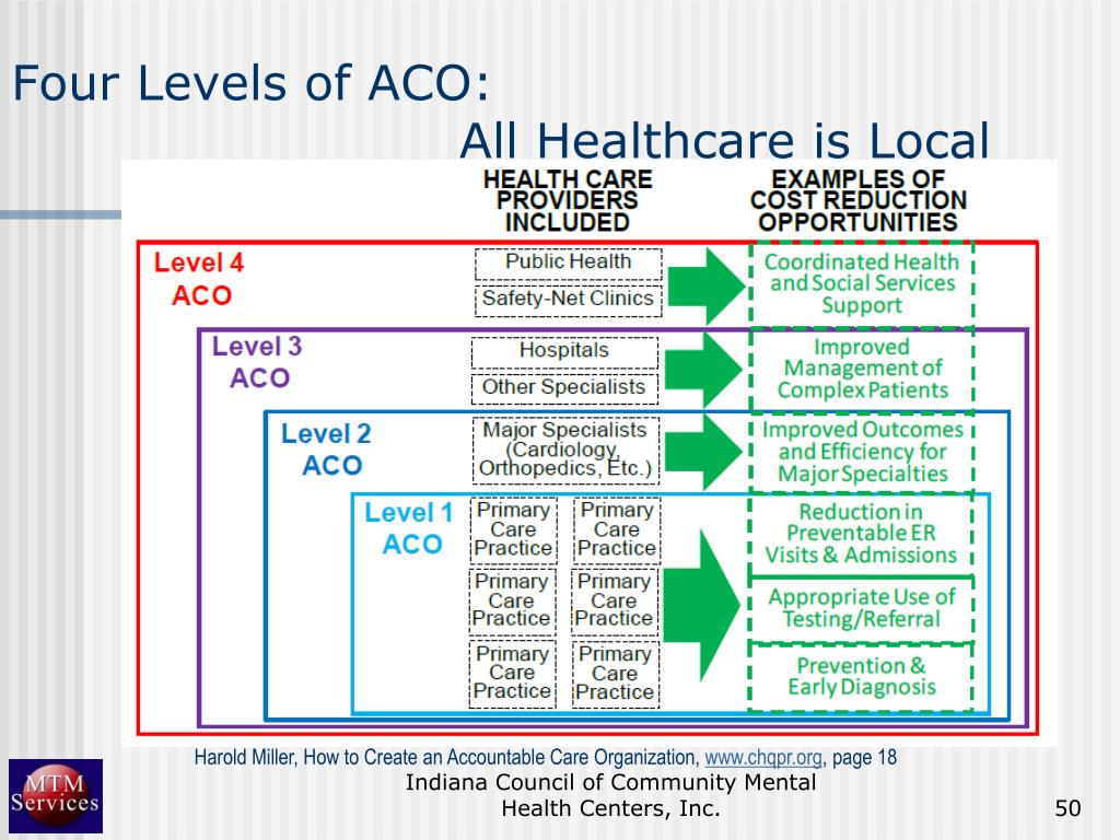 Four Levels of ACO:
