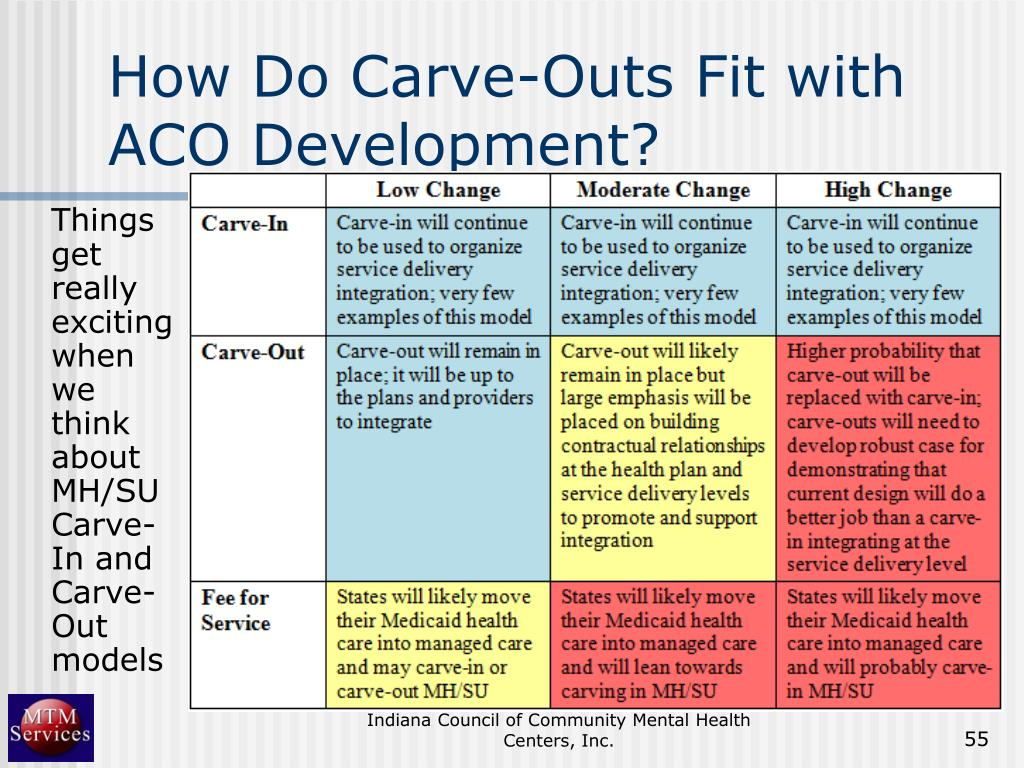 How Do Carve-Outs Fit with ACO Development?