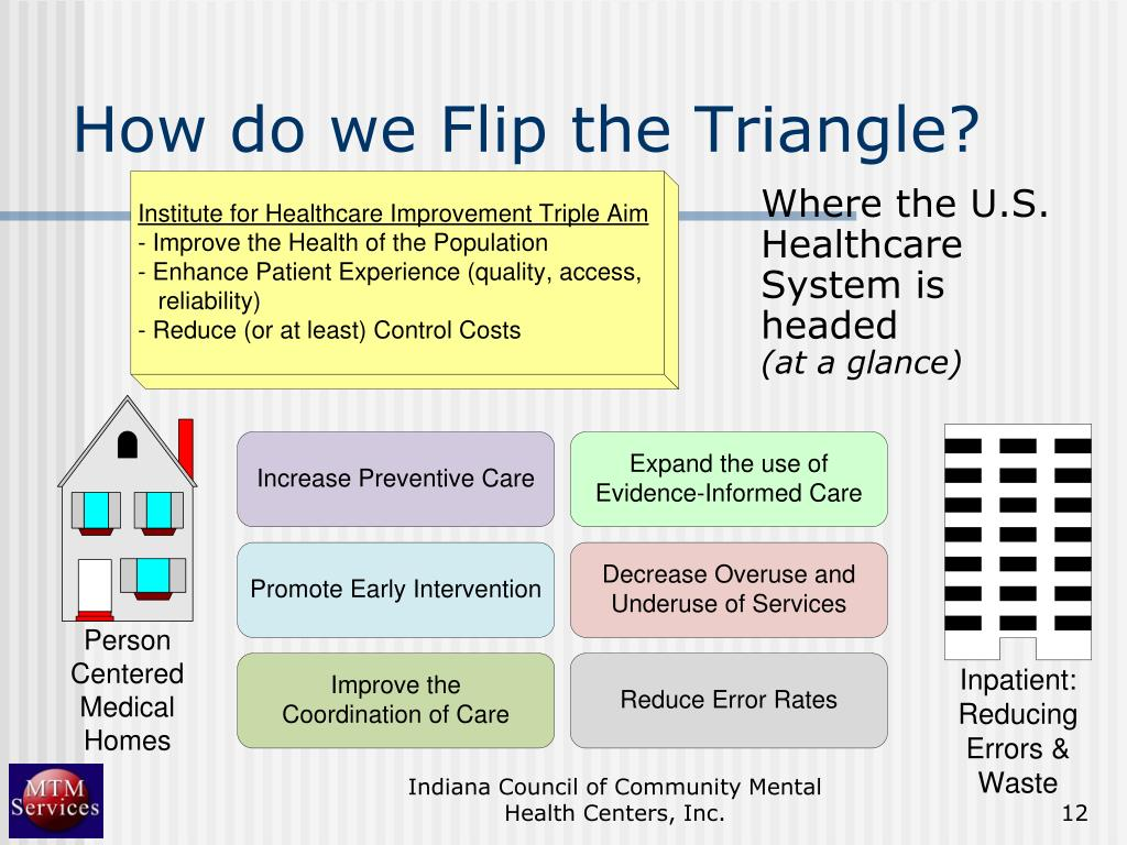 How do we Flip the Triangle?