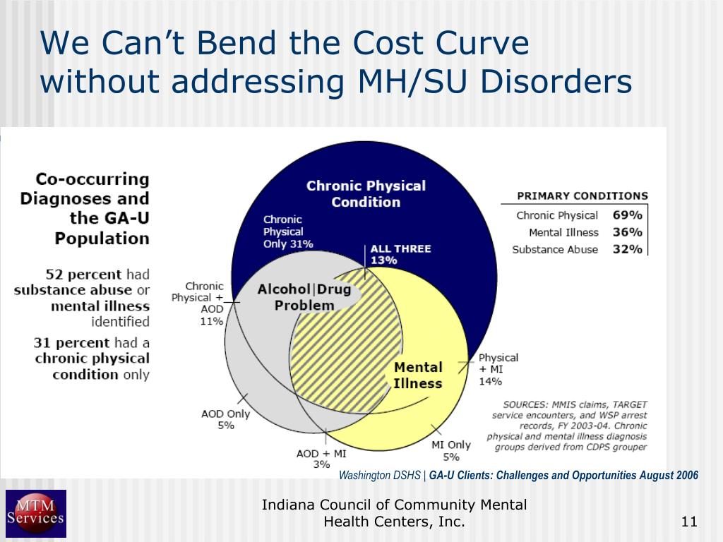 We Can't Bend the Cost Curve