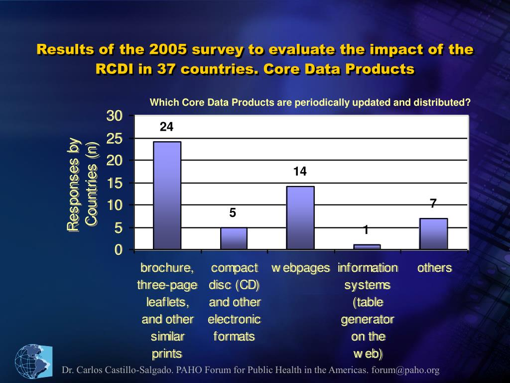 Results of the 2005 survey to evaluate the impact of the RCDI in 37 countries. Core Data Products