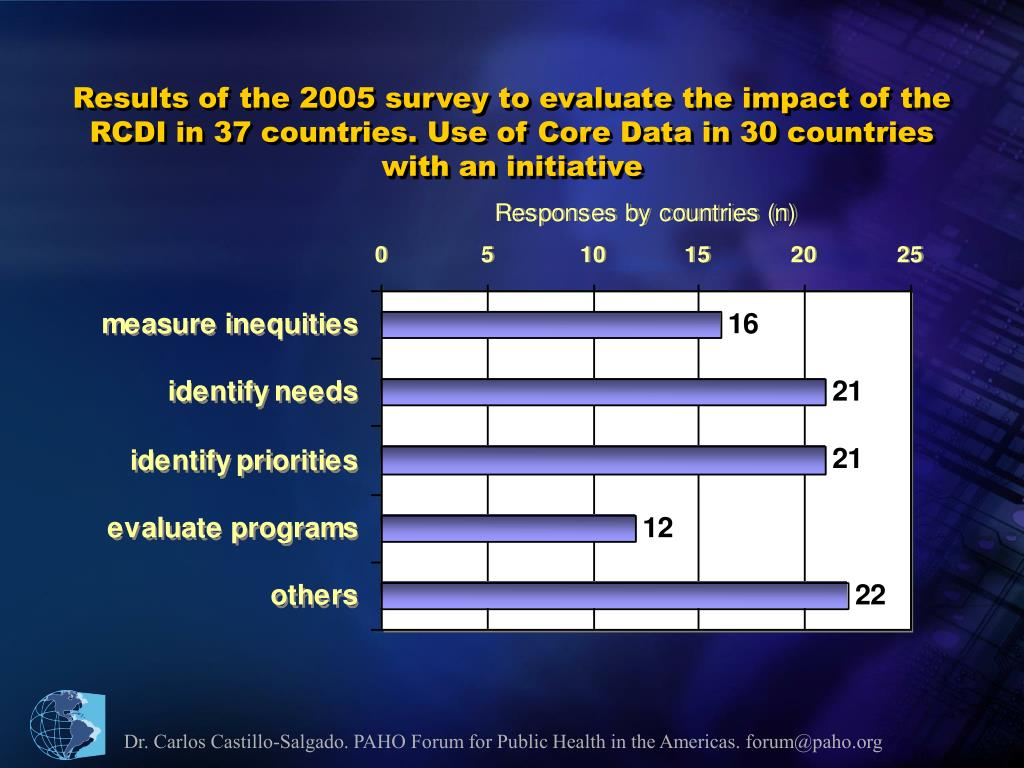 Results of the 2005 survey to evaluate the impact of the RCDI in 37 countries. Use of Core Data in 30 countries with an initiative