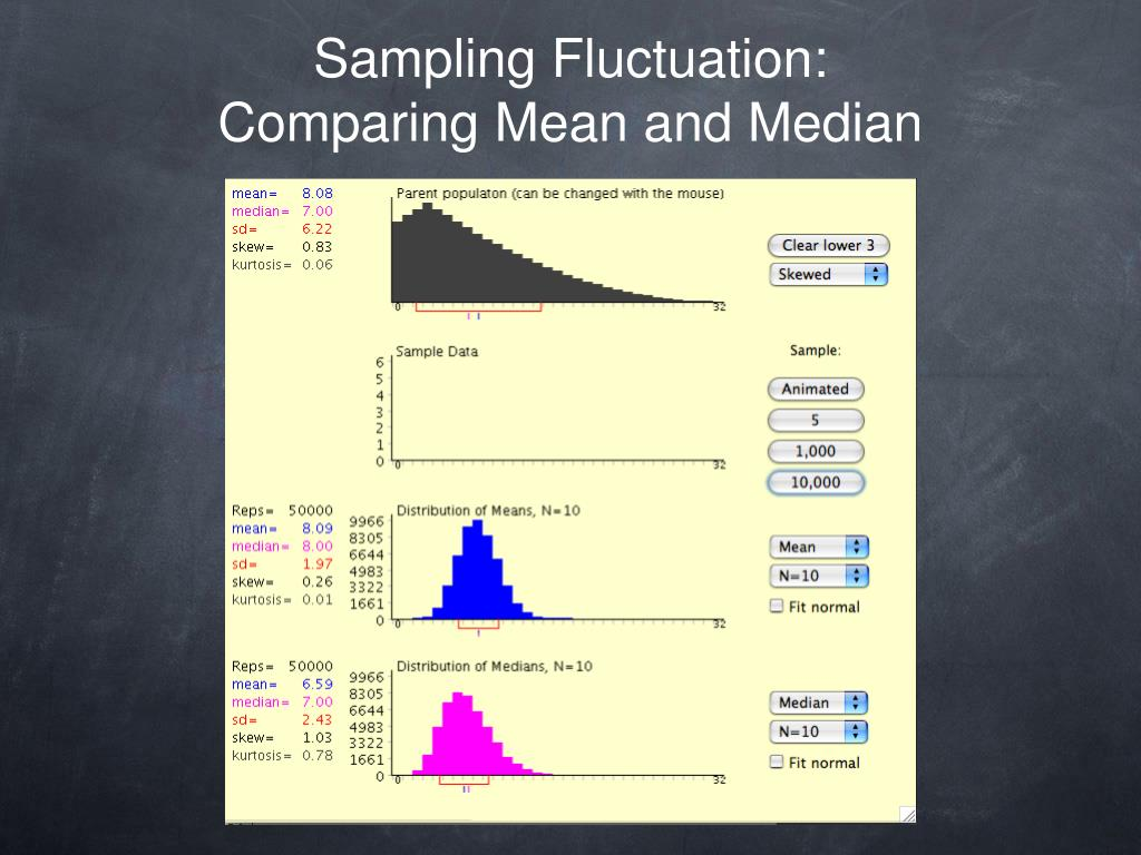 Sampling Fluctuation: