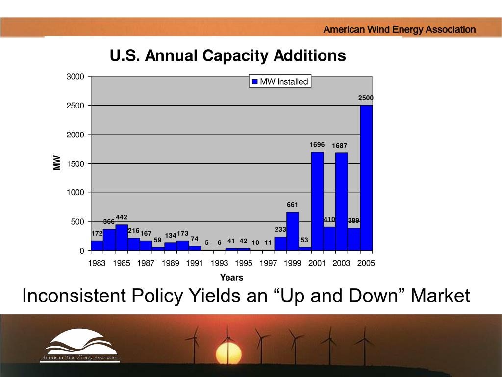 """Inconsistent Policy Yields an """"Up and Down"""" Market"""