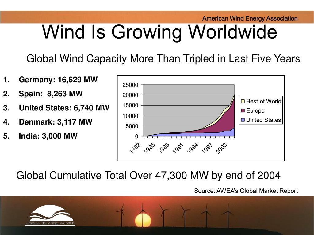 Wind Is Growing Worldwide